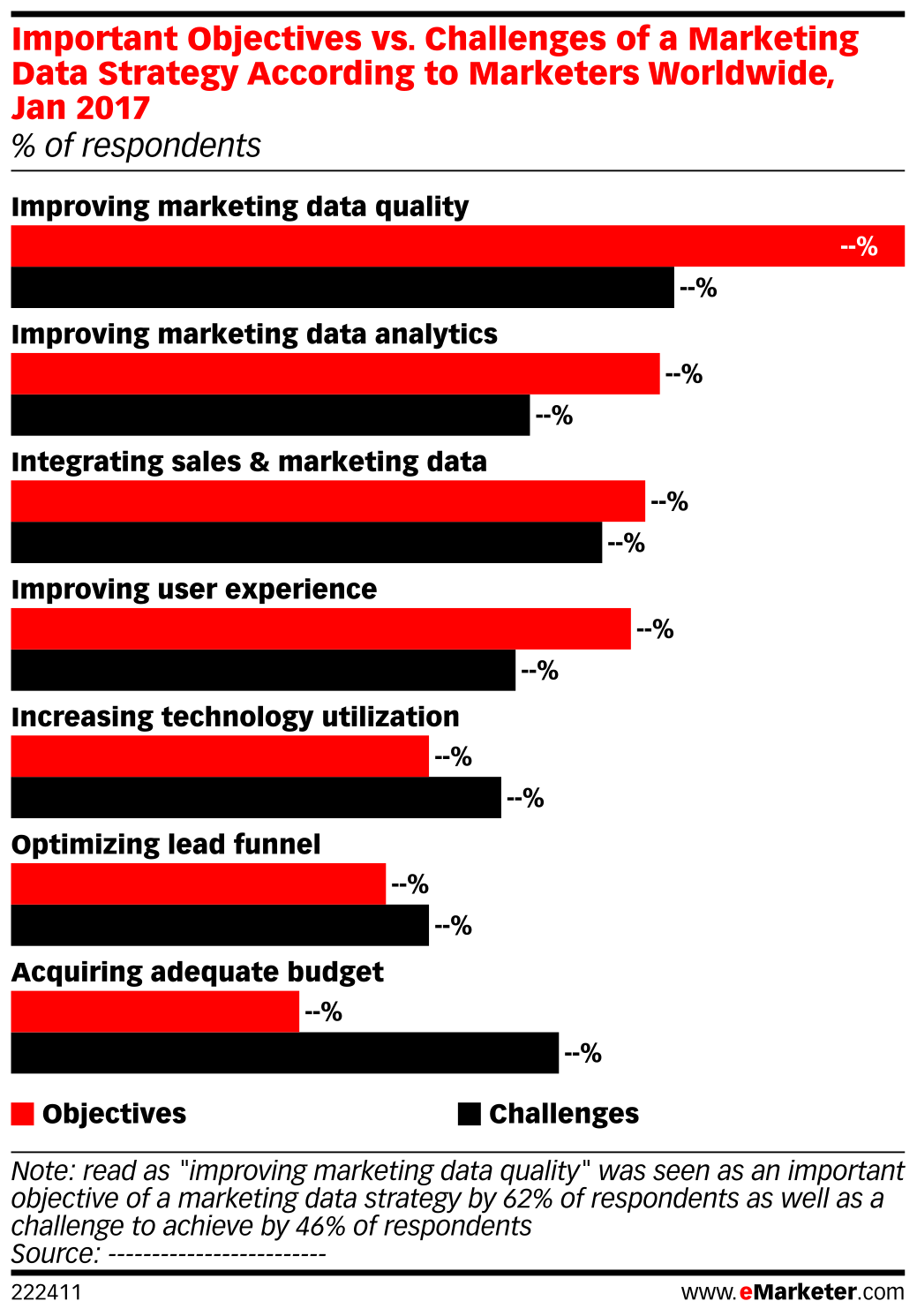 Important Objectives vs. Challenges of a Marketing Data Strategy According to Marketers Worldwide, Jan 2017 (% of respondents)