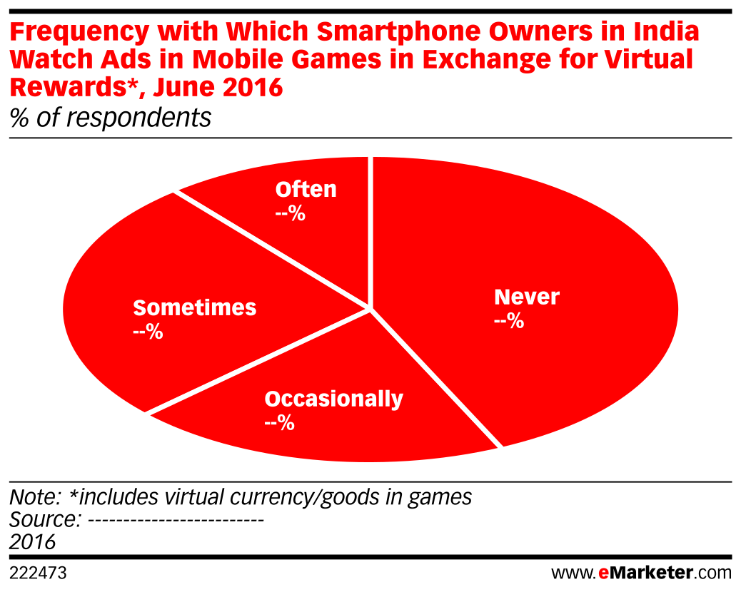 Frequency with which smartphone owners in india watch ads in mobile frequency with which smartphone owners in india watch ads in mobile games in exchange for virtual ccuart Image collections