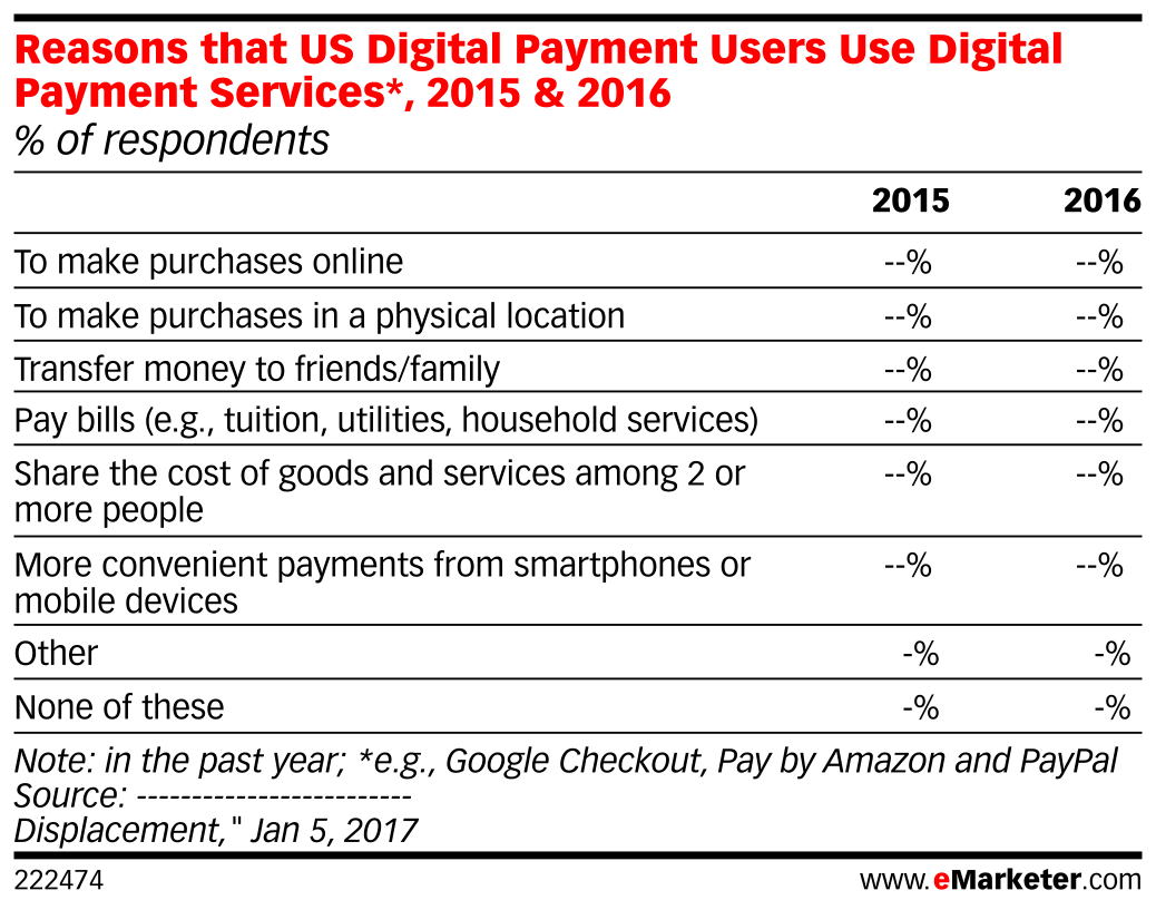 Reasons that US Digital Payment Users Use Digital Payment Services*, 2015 & 2016 (% of respondents)