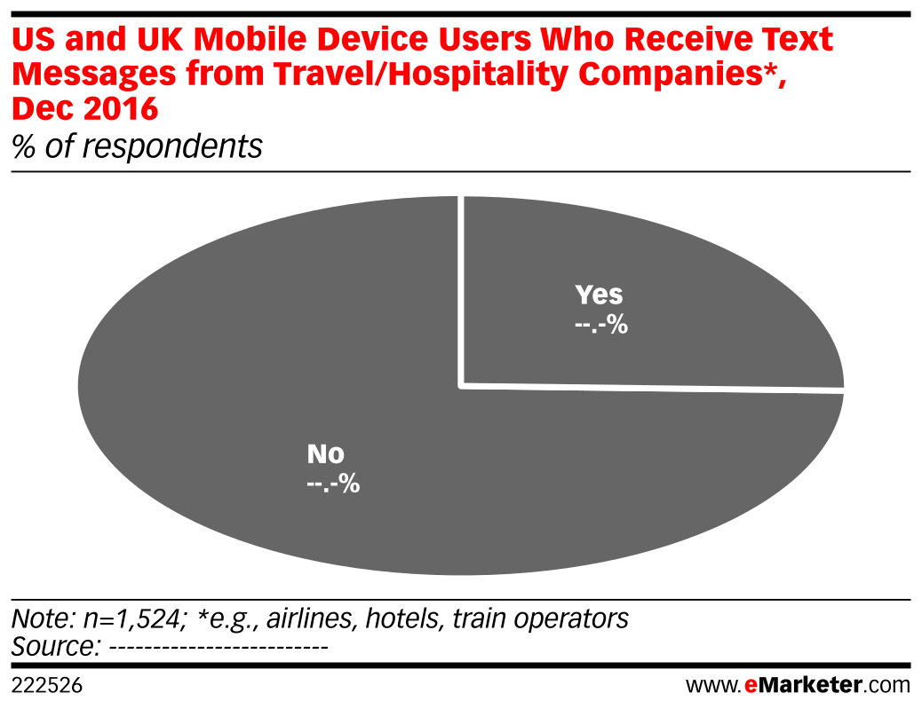 US and UK Mobile Device Users Who Receive Text Messages from Travel/Hospitality Companies*, Dec 2016 (% of respondents)