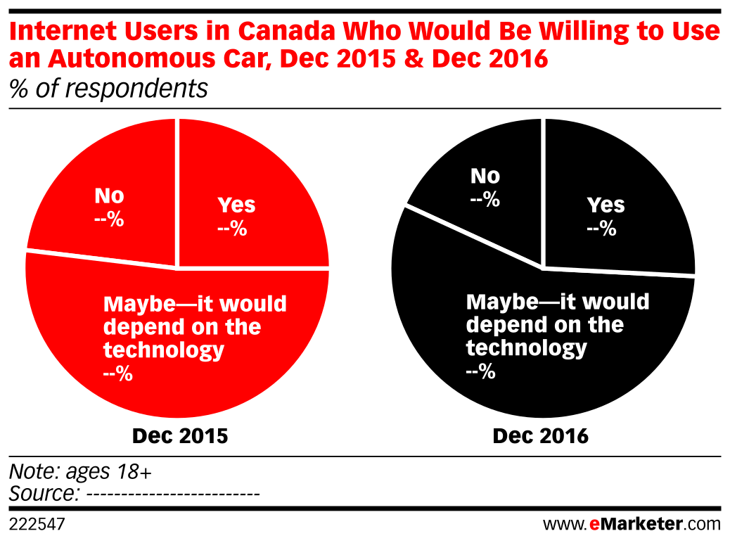 Internet Users in Canada Who Would Be Willing to Use an Autonomous Car, Dec 2015 & Dec 2016 (% of respondents)