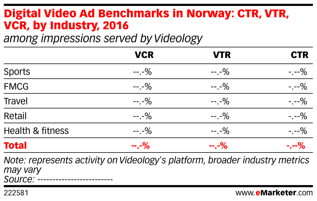 Digital Video Ad Benchmarks in Norway: CTR, VTR, VCR, by Industry, 2016 (among impressions served by Videology)