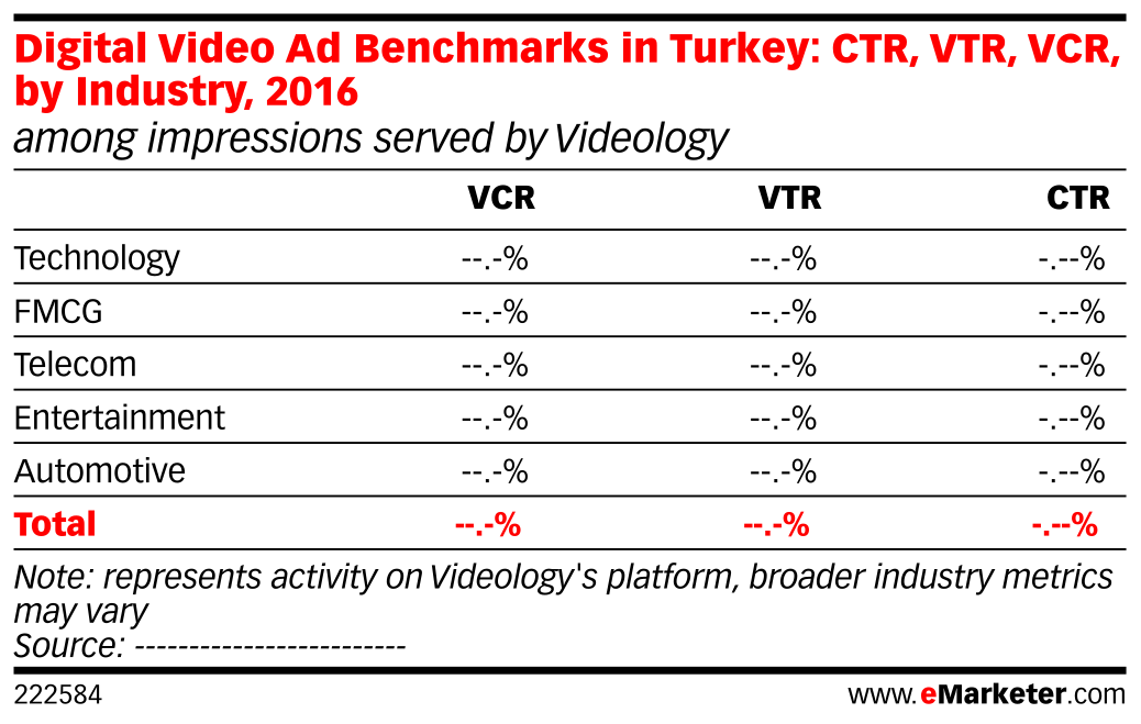 Digital Video Ad Benchmarks in Turkey: CTR, VTR, VCR, by Industry, 2016 (among impressions served by Videology)
