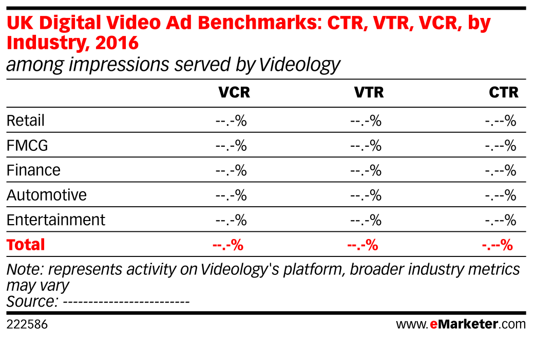 UK Digital Video Ad Benchmarks: CTR, VTR, VCR, by Industry, 2016 (among impressions served by Videology)