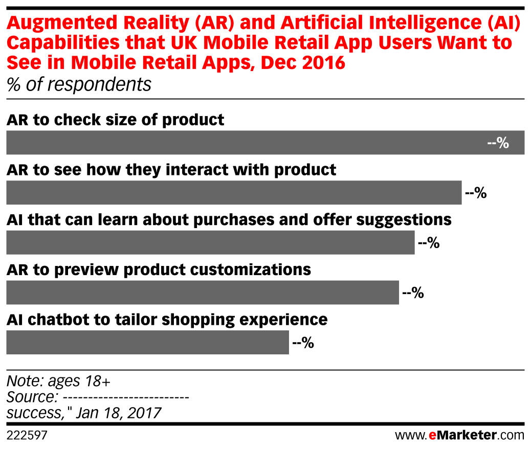 Augmented Reality (AR) and Artificial Intelligence (AI) Capabilities that UK Mobile Retail App Users Want to See in Mobile Retail Apps, Dec 2016 (% of respondents)