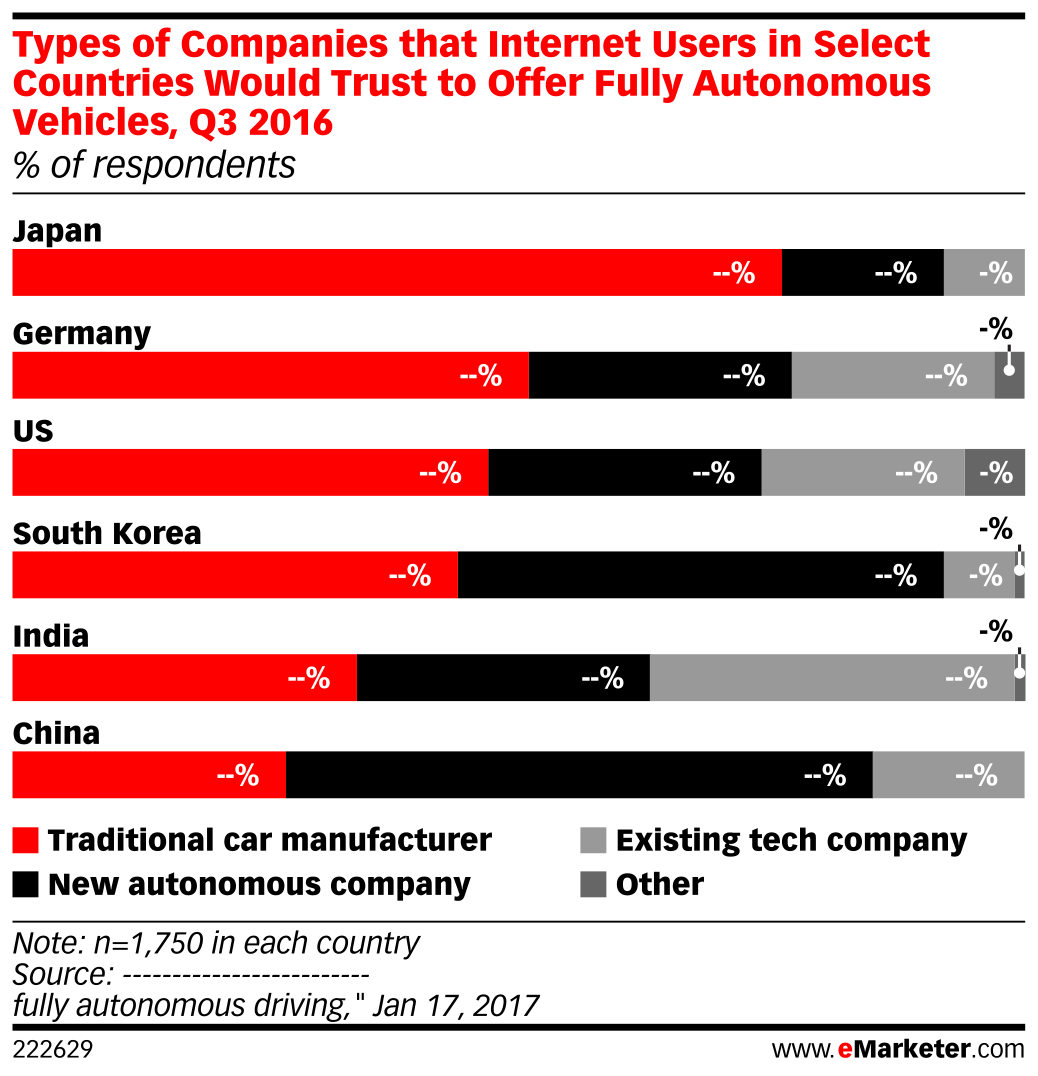 Types of Companies that Internet Users in Select Countries Would Trust to Offer Fully Autonomous Vehicles, Q3 2016 (% of respondents)