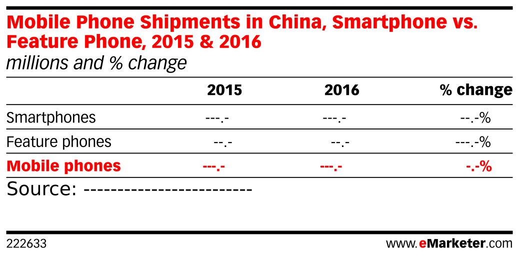 Mobile Phone Shipments in China, Smartphone vs. Feature Phone, 2015 & 2016 (millions and % change)