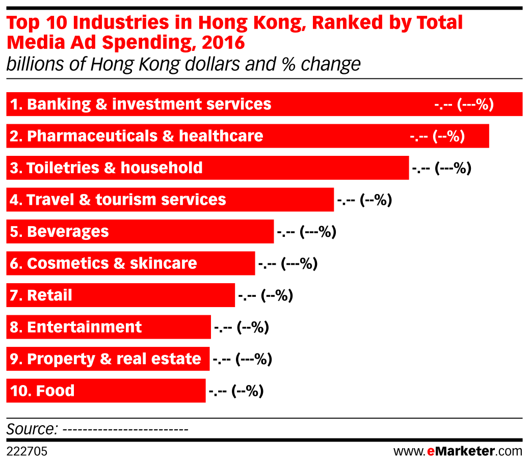 Top 10 Industries in Hong Kong, Ranked by Total Media Ad Spending, 2016 (billions of Hong Kong dollars and % change)