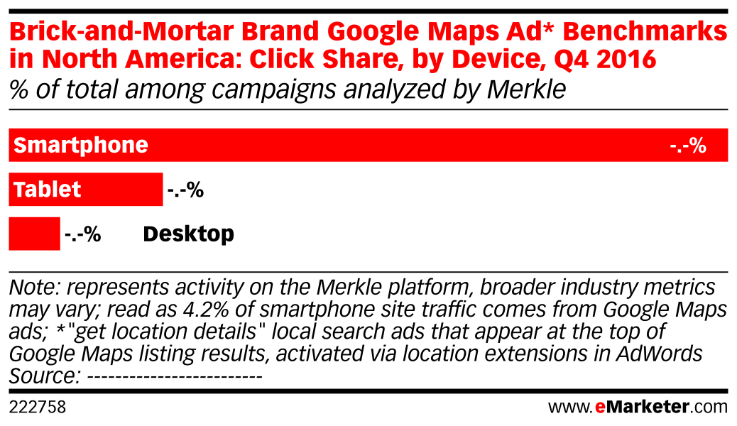 Brick-and-Mortar Brand Google Maps Ad* Benchmarks in North America: Click Share, by Device, Q4 2016 (% of total among campaigns analyzed by Merkle)