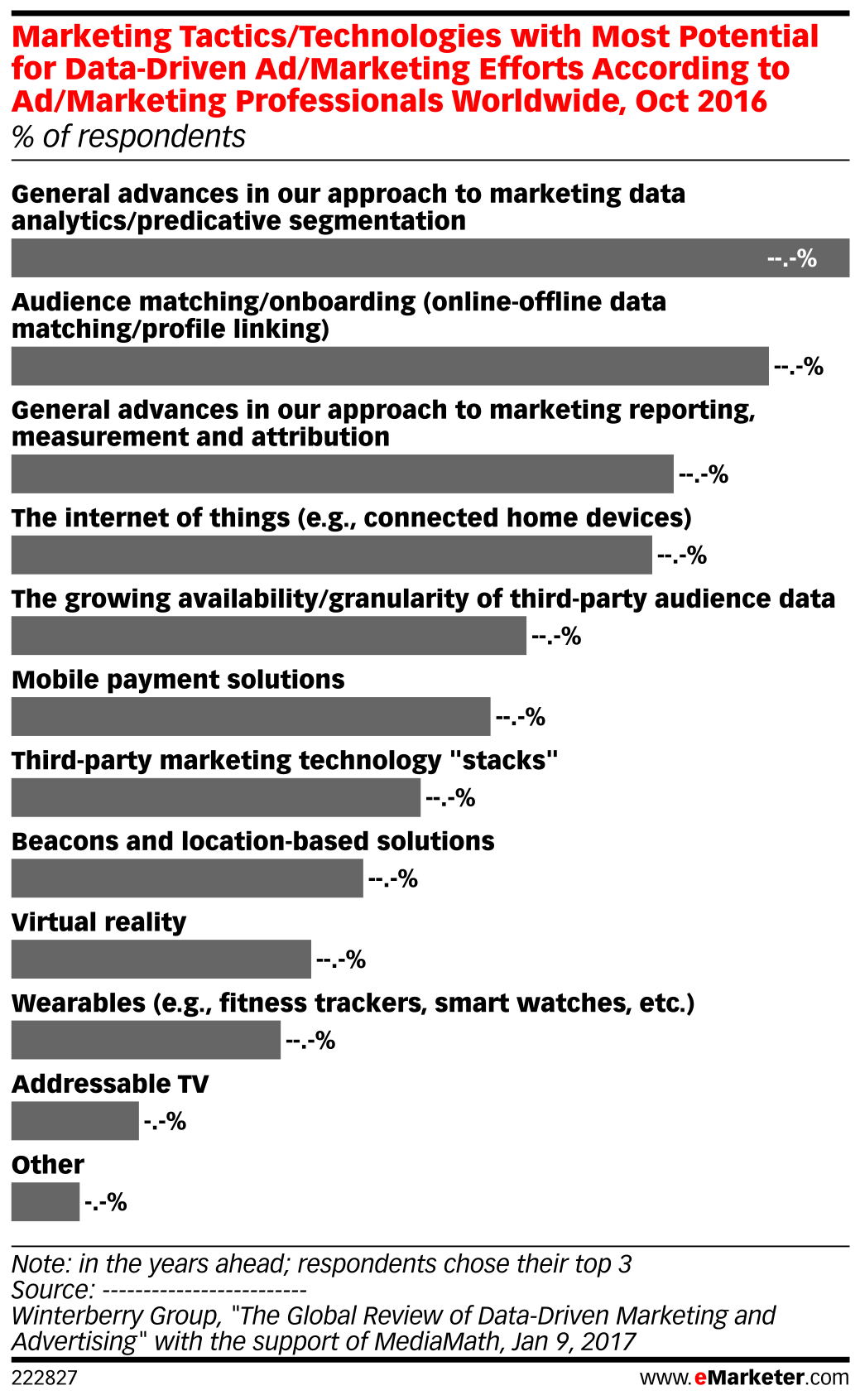 Marketing Tactics/Technologies with Most Potential for Data-Driven Ad/Marketing Efforts According to Ad/Marketing Professionals Worldwide, Oct 2016 (% of respondents)