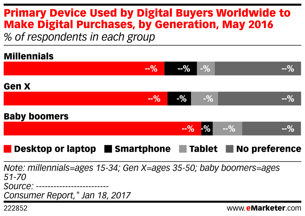 Primary Device Used by Digital Buyers Worldwide to Make Digital Purchases, by Generation, May 2016 (% of respondents in each group)