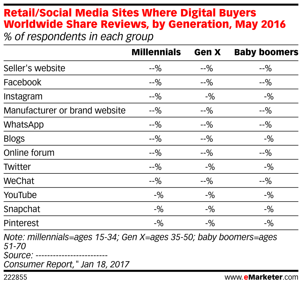 Retail/Social Media Sites Where Digital Buyers Worldwide Share Reviews, by Generation, May 2016 (% of respondents in each group)
