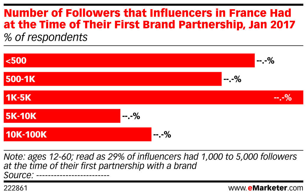 Number of Followers that Influencers in France Had at the Time of Their First Brand Partnership, Jan 2017 (% of respondents)