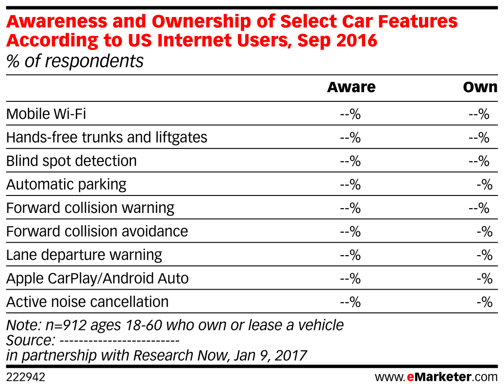 Awareness and Ownership of Select Car Features According to US Internet Users, Sep 2016 (% of respondents)
