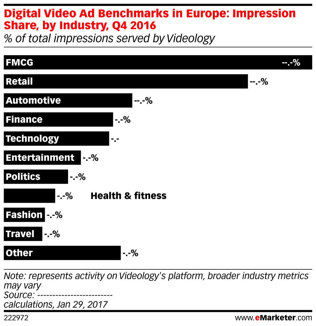 Digital Video Ad Benchmarks in Europe: Impression Share, by Industry, Q4 2016 (% of total impressions served by Videology)