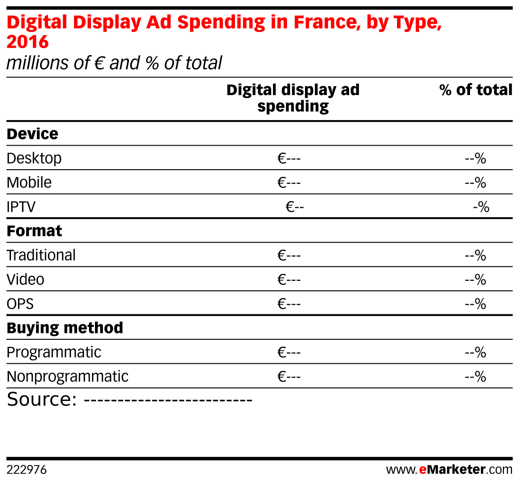 Digital Display Ad Spending in France, by Type, 2016 (millions of € and % of total)