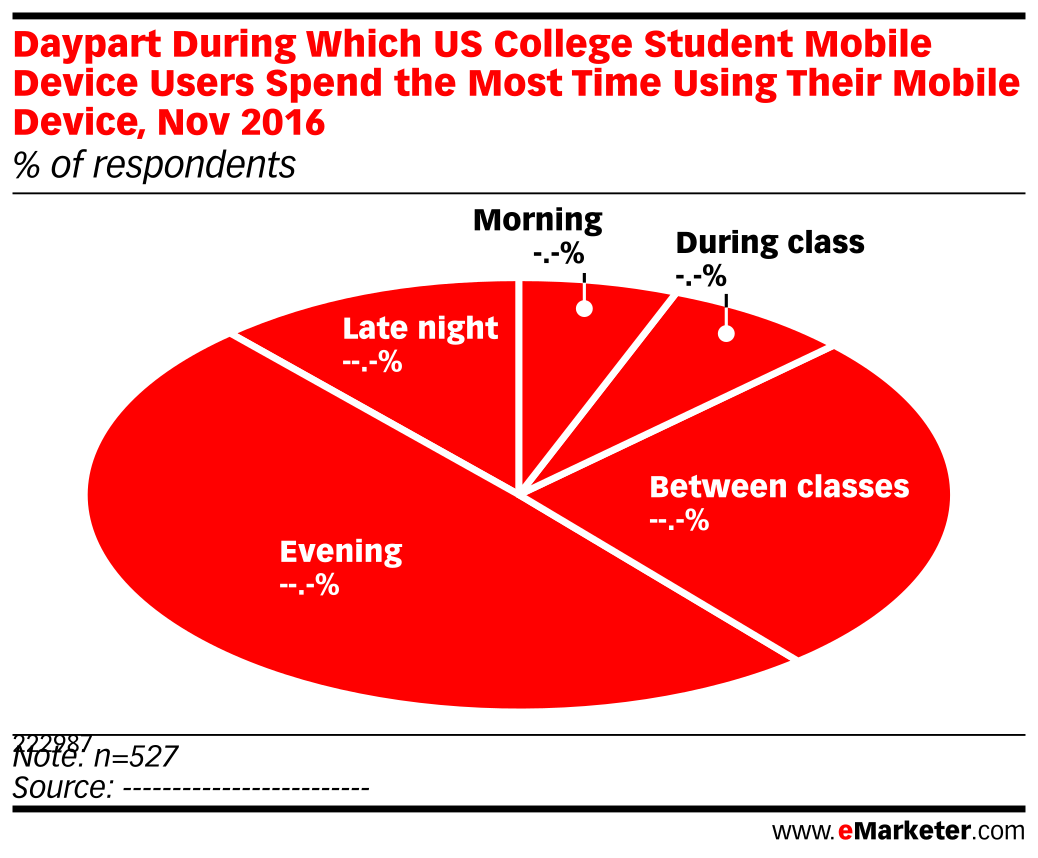Daypart During Which US College Student Mobile Device Users Spend the Most Time Using Their Mobile Device, Nov 2016 (% of respondents)