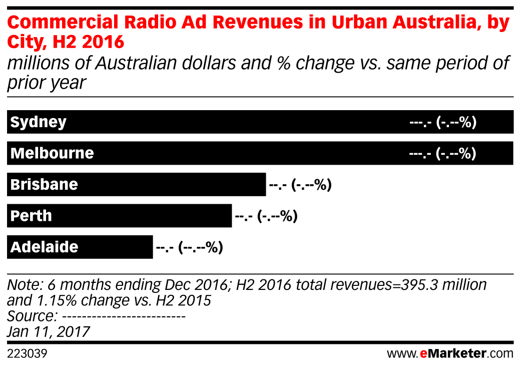 Commercial Radio Ad Revenues in Urban Australia, by City, H2 2016 (millions of Australian dollars and % change vs. same period of prior year)