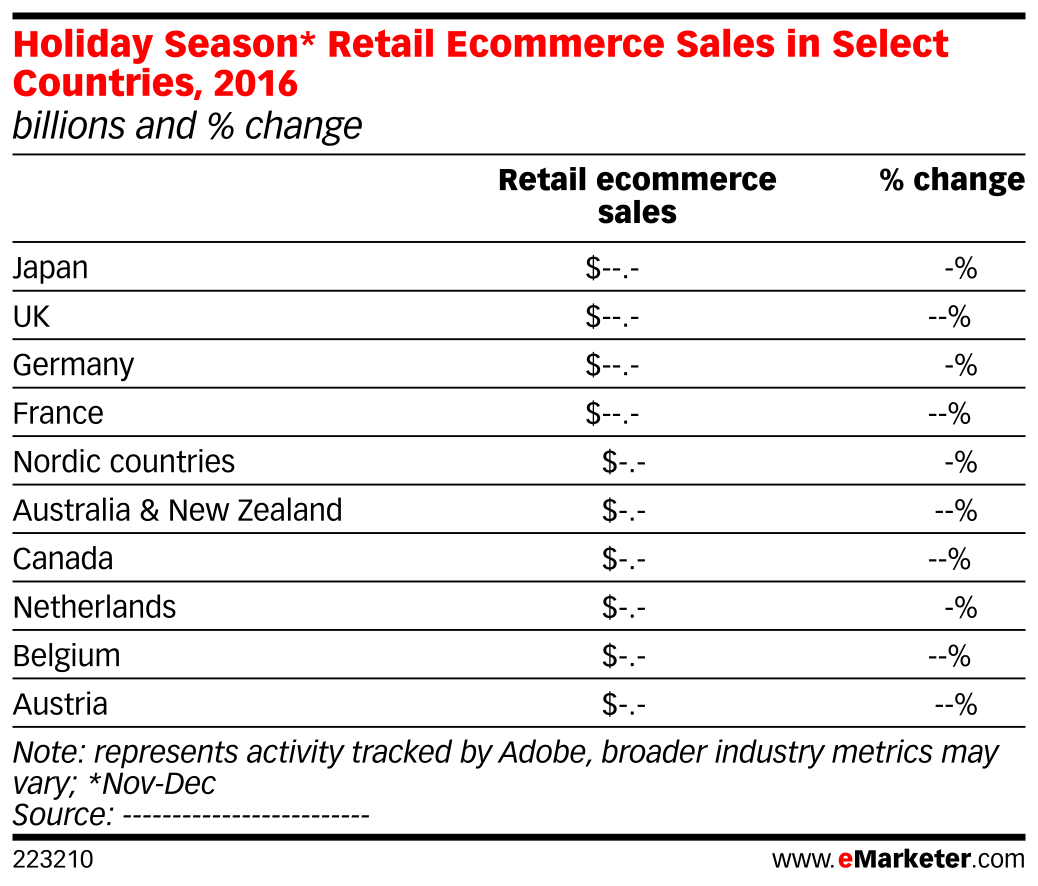 Holiday Season* Retail Ecommerce Sales in Select Countries, 2016 ...