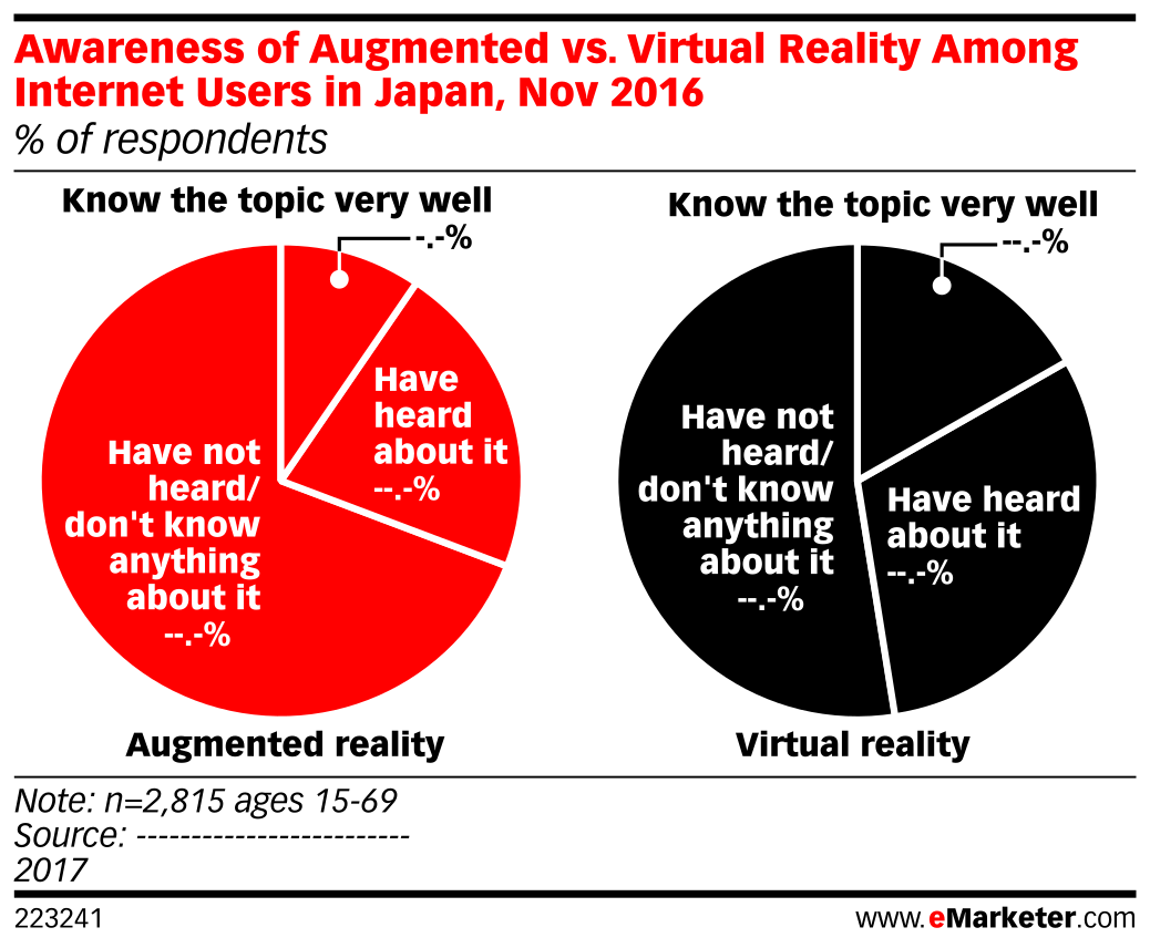 Awareness of Augmented vs. Virtual Reality Among Internet Users in Japan, Nov 2016 (% of respondents)