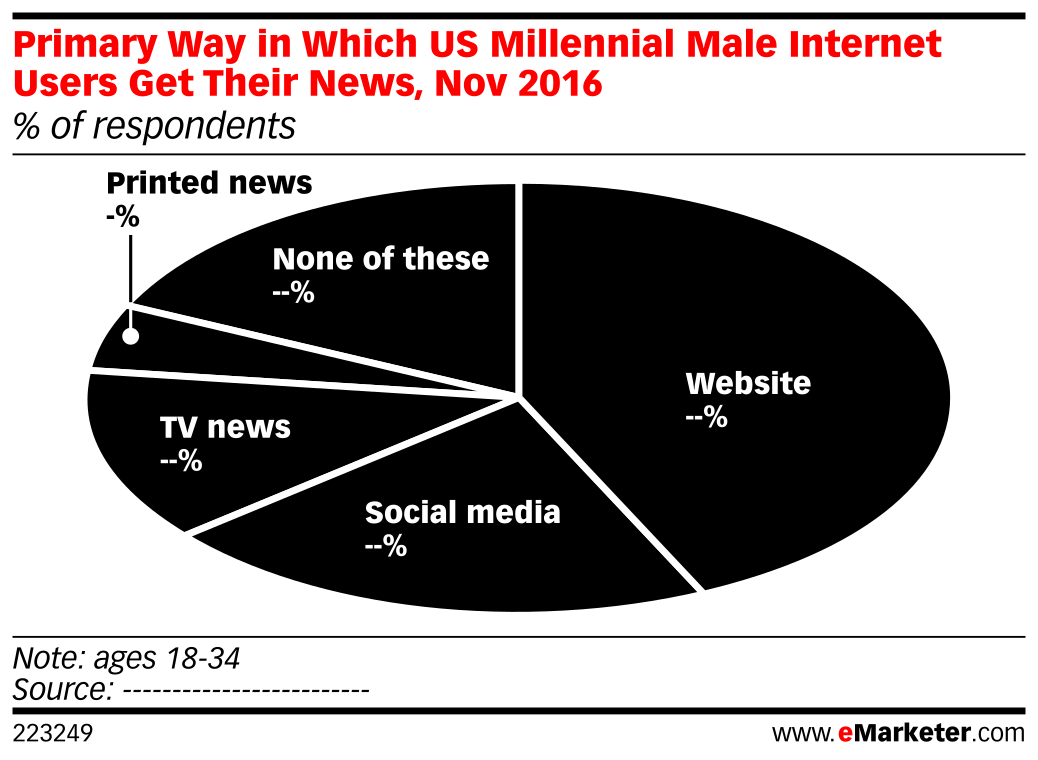 Primary Way in Which US Millennial Male Internet Users Get Their News, Nov 2016 (% of respondents)