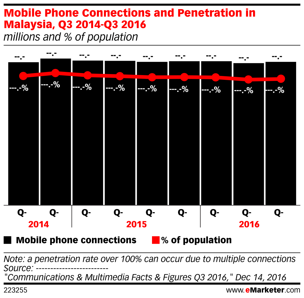 Mobile Phone Connections and Penetration in Malaysia, Q3 2014-Q3 2016 (millions and % of population)