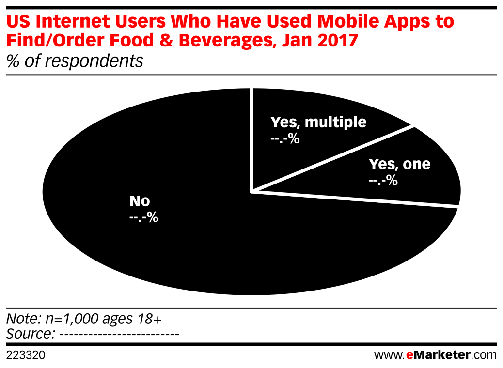 US Internet Users Who Have Used Mobile Apps to Find/Order Food & Beverages, Jan 2017 (% of respondents)
