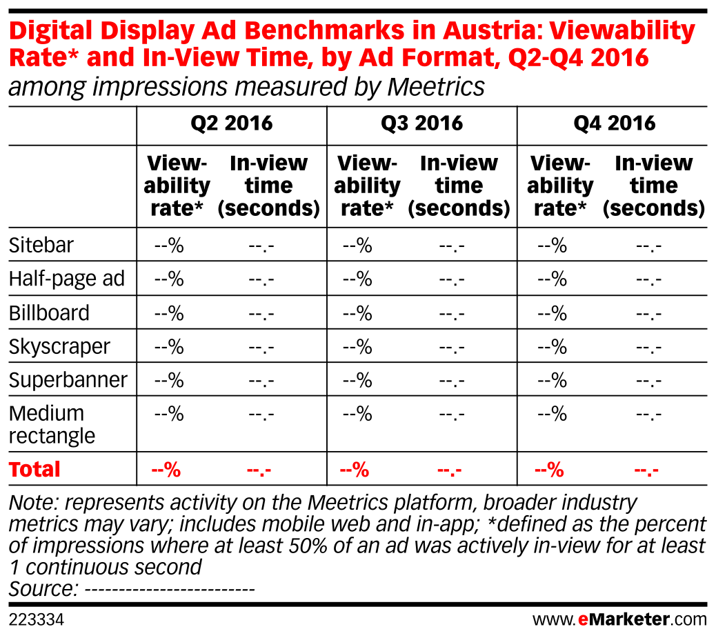 Digital Display Ad Benchmarks in Austria: Viewability Rate* and In-View Time, by Ad Format, Q2-Q4 2016 (among impressions measured by Meetrics)