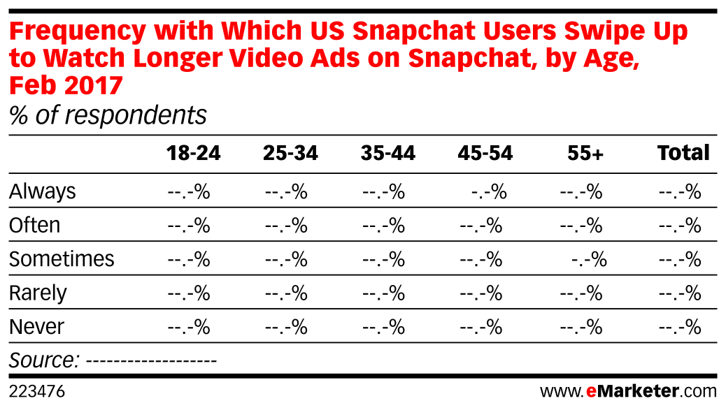 Frequency with Which US Snapchat Users Swipe Up to Watch Longer Video Ads on Snapchat, by Age, Feb 2017 (% of respondents)