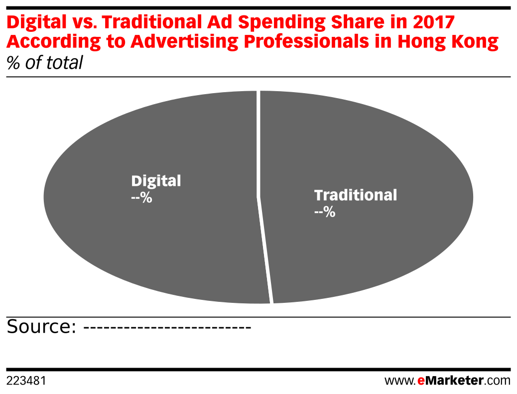 Digital vs. Traditional Ad Spending Share in 2017 According to Advertising Professionals in Hong Kong (% of total)