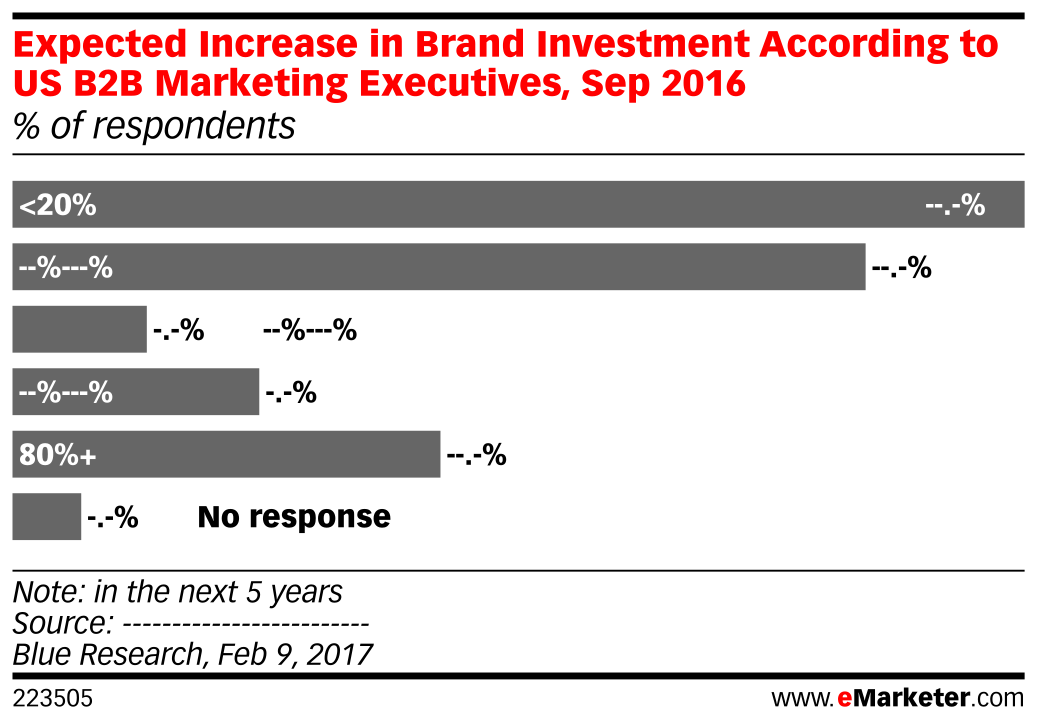 Expected Increase in Brand Investment According to US B2B Marketing Executives, Sep 2016 (% of respondents)