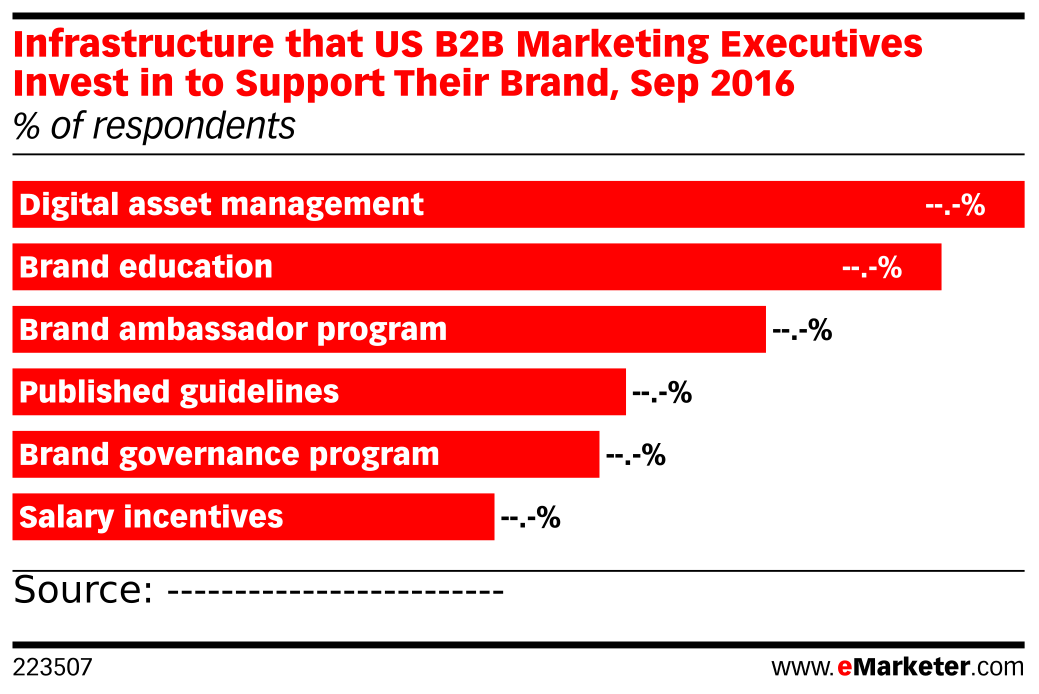 Infrastructure that US B2B Marketing Executives Invest in to Support Their Brand, Sep 2016 (% of respondents)
