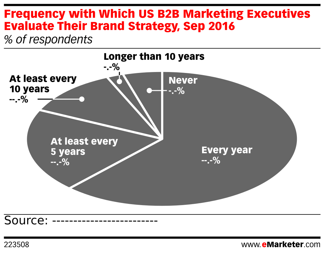 Frequency with Which US B2B Marketing Executives Evaluate Their Brand Strategy, Sep 2016 (% of respondents)