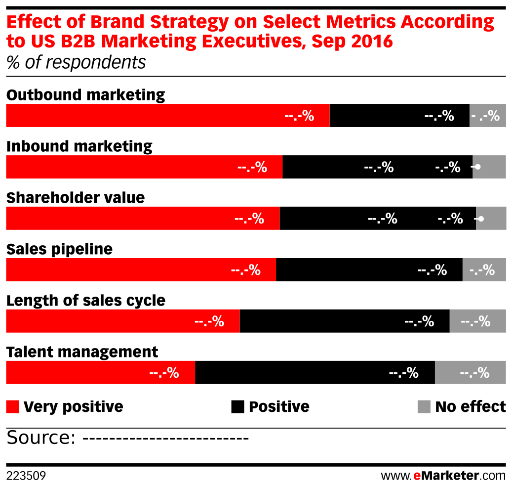 Effect of Brand Strategy on Select Metrics According to US B2B Marketing Executives, Sep 2016 (% of respondents)