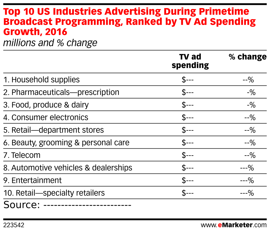 Top 10 US Industries Advertising During Primetime Broadcast Programming, Ranked by TV Ad Spending Growth, 2016 (millions and % change)