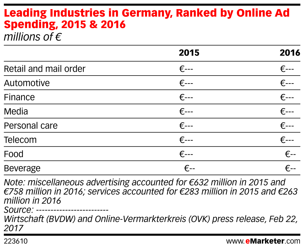 Leading Industries in Germany, Ranked by Online Ad Spending, 2015 & 2016 (millions of €)