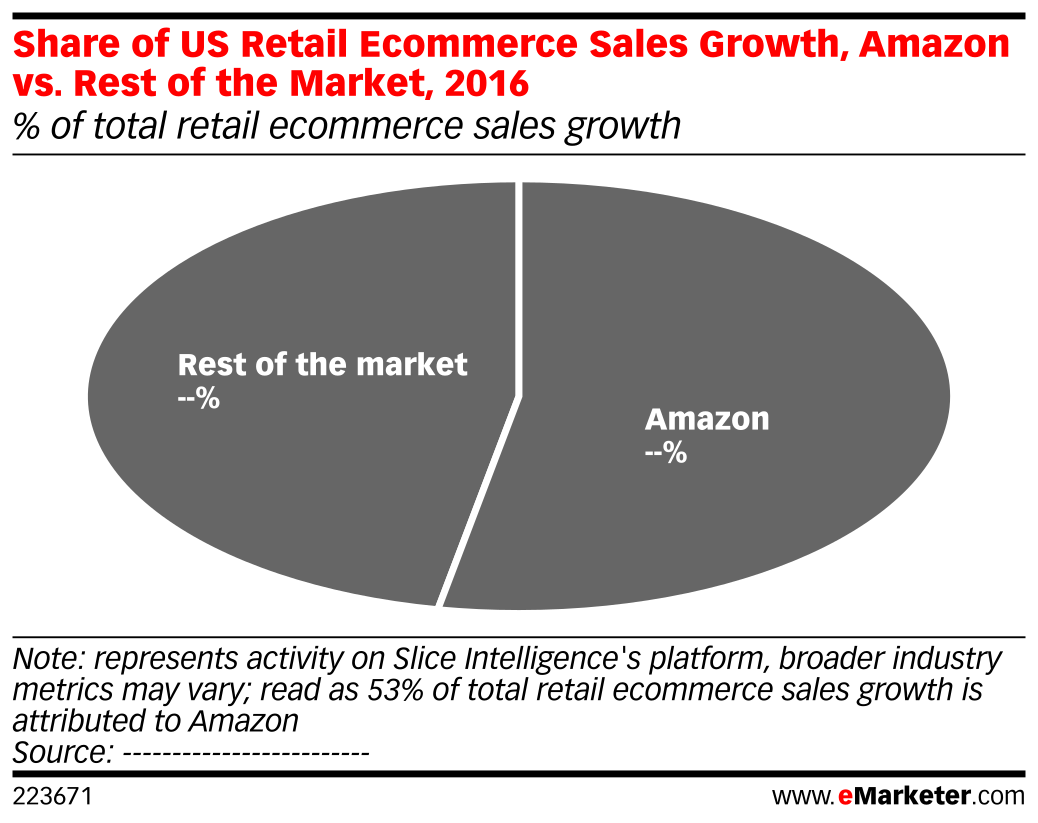 Share of us retail ecommerce sales growth amazon vs rest of the chart profile nvjuhfo Gallery