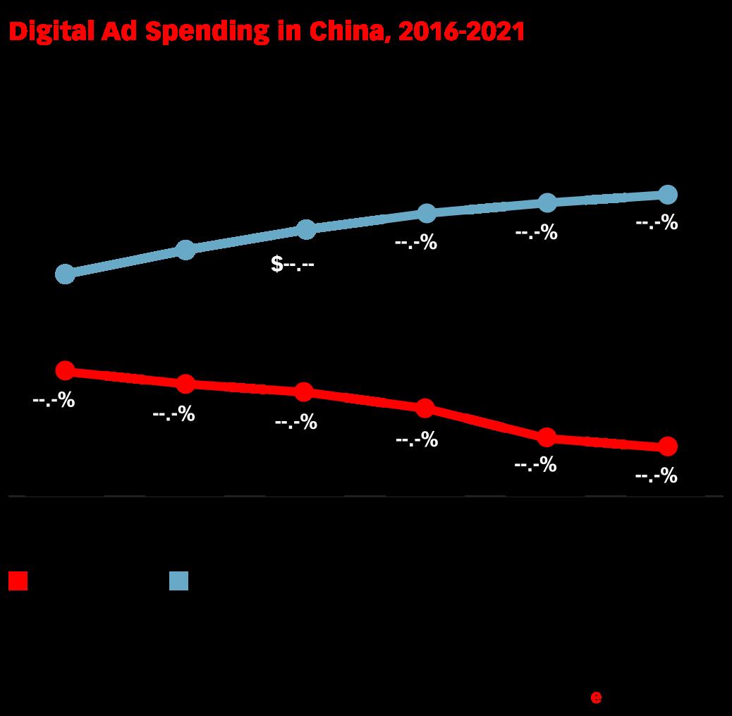 Digital Ad Spending in China, 2016-2021 (billions ...