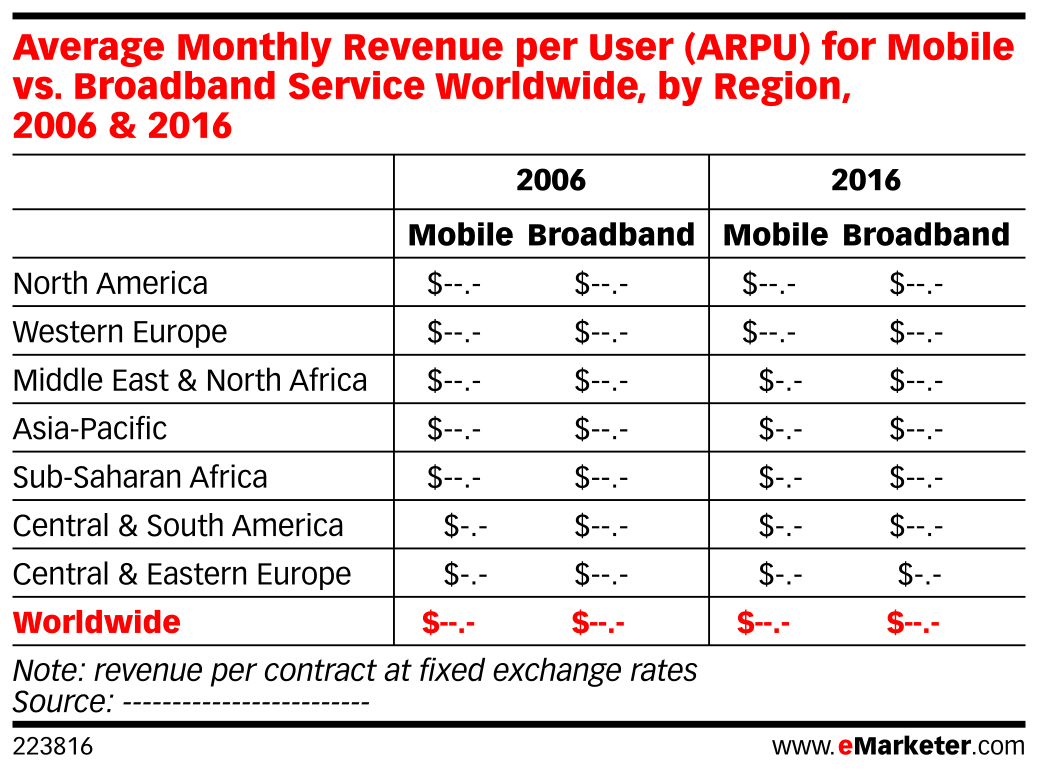 Average Monthly Revenue per User (ARPU) for Mobile vs. Broadband Service Worldwide, by Region, 2006 & 2016