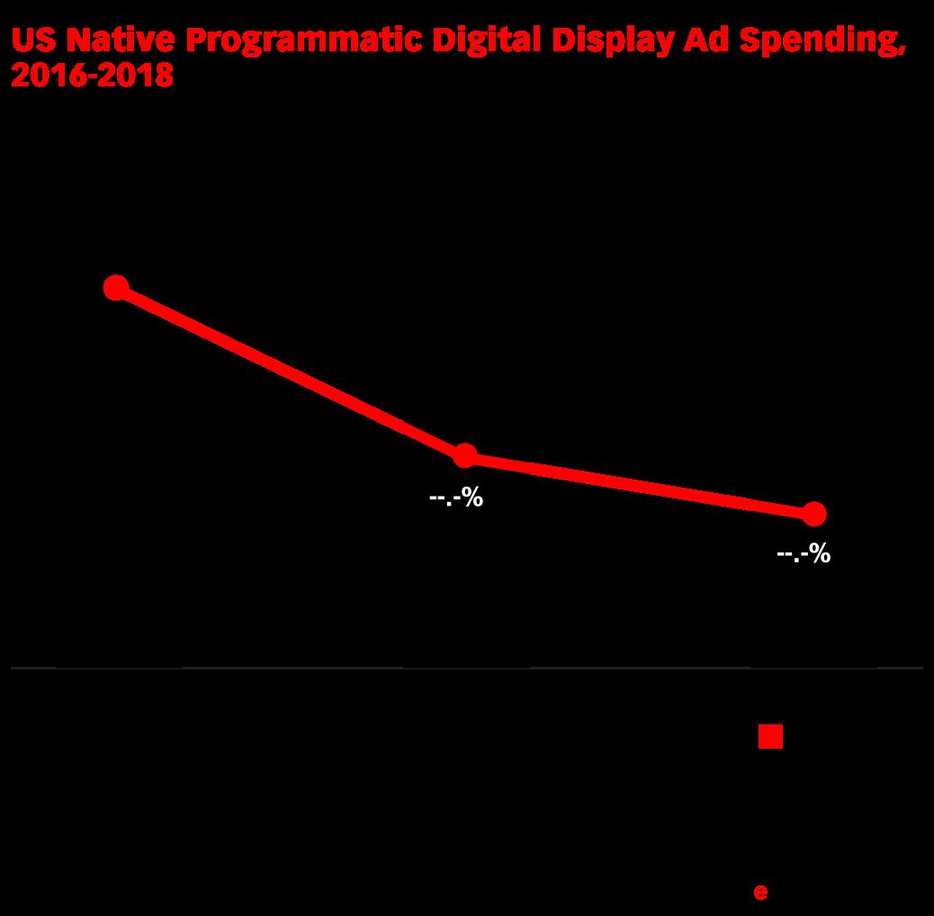 US Native Programmatic Digital Display Ad Spending, 2016-2018 (billions and % change)