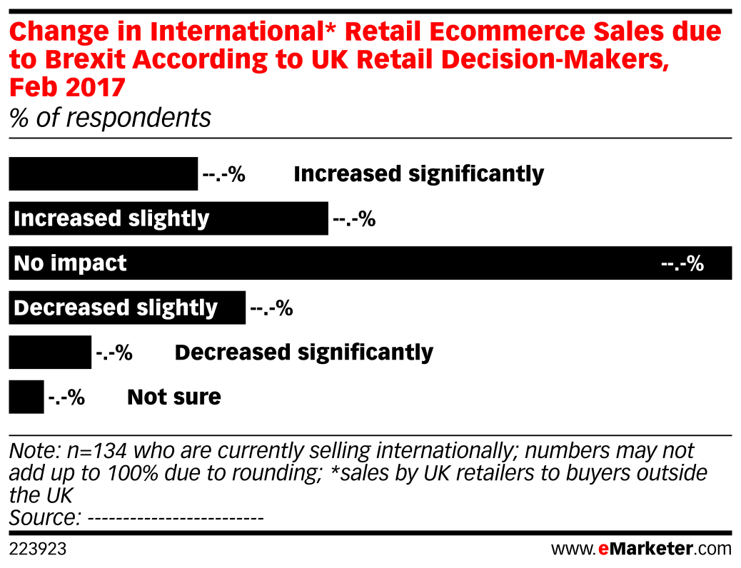Change in International* Retail Ecommerce Sales due to Brexit According to UK Retail Decision-Makers, Feb 2017 (% of respondents)