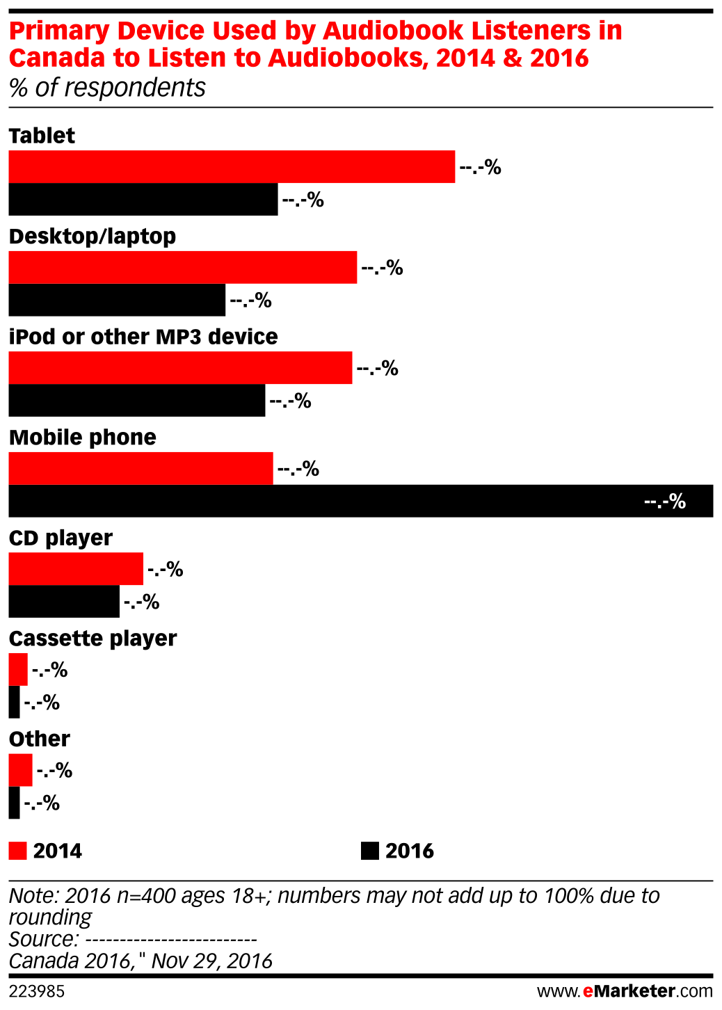Primary Device Used by Audiobook Listeners in Canada to Listen to Audiobooks, 2014 & 2016 (% of respondents)