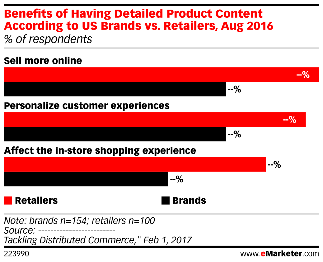 Benefits of Having Detailed Product Content According to US Brands vs. Retailers, Aug 2016 (% of respondents)