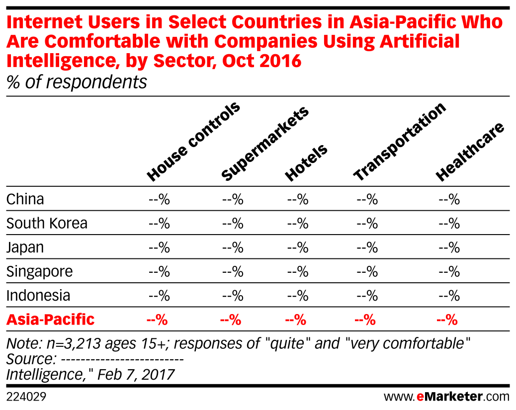Internet Users in Select Countries in Asia-Pacific Who Are Comfortable with Companies Using Artificial Intelligence, by Sector, Oct 2016 (% of respondents)