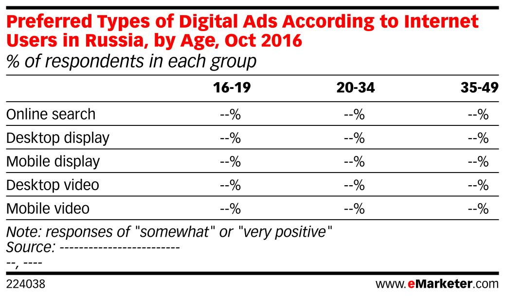 Preferred Types of Digital Ads According to Internet Users in Russia, by Age, Oct 2016 (% of respondents in each group)