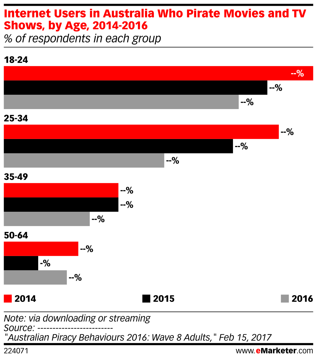 Internet Users in Australia Who Pirate Movies and TV Shows