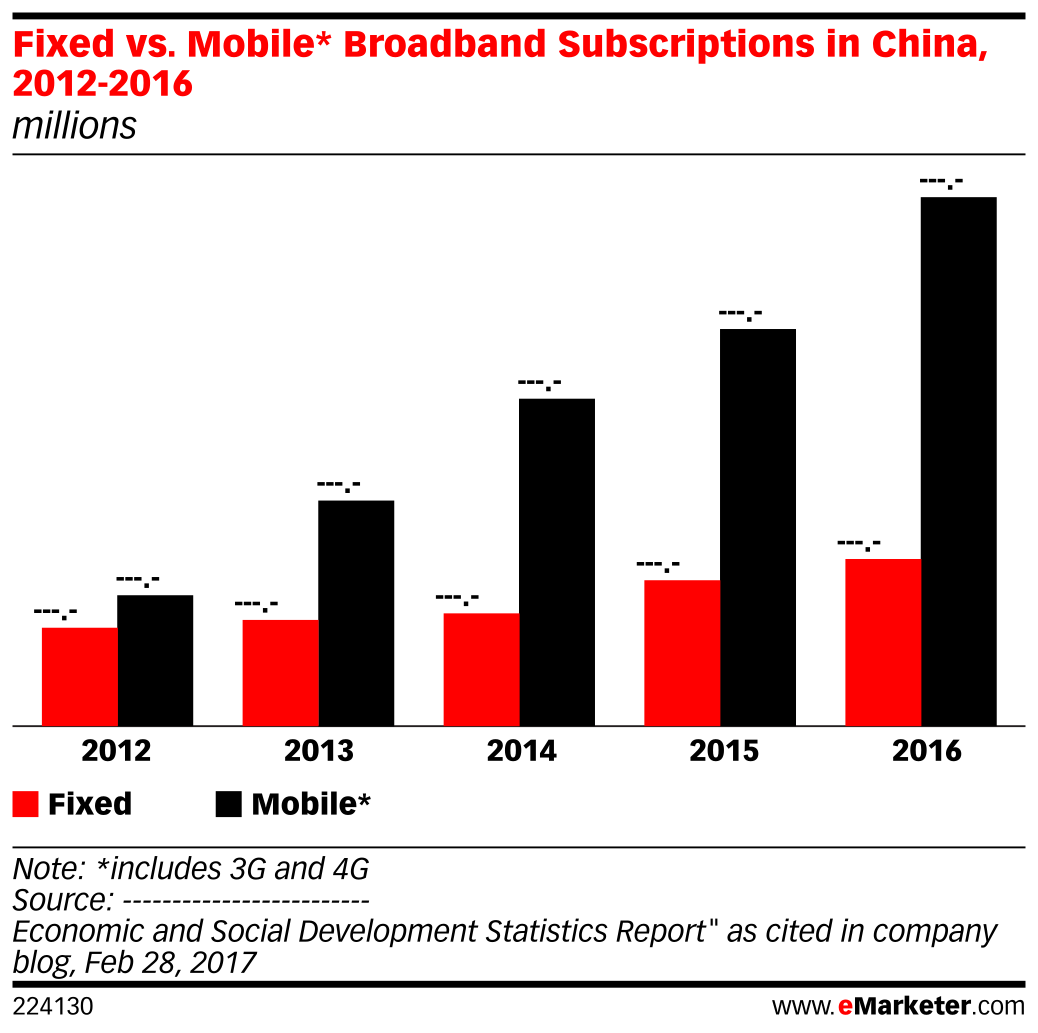 Fixed vs. Mobile* Broadband Subscriptions in China, 2012-2016 (millions)
