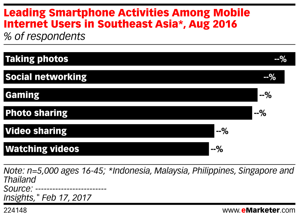 Leading Smartphone Activities Among Mobile Internet Users in