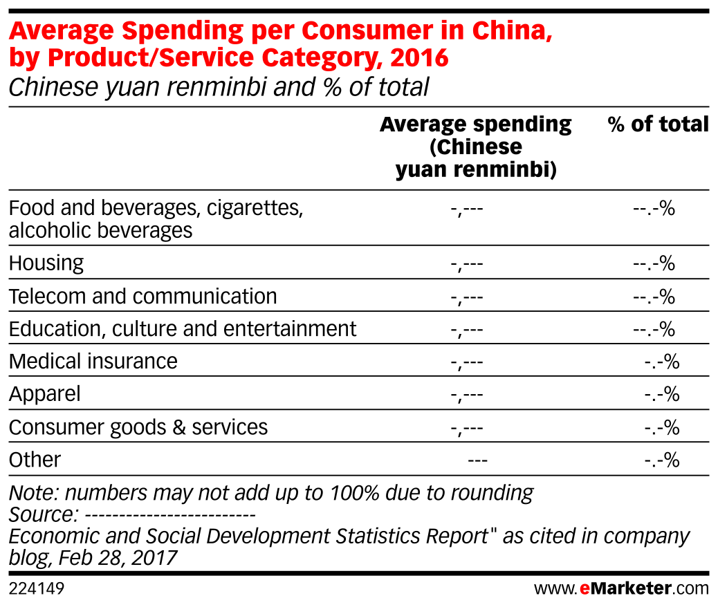 Average Spending per Consumer in China, by Product/Service Category, 2016 (Chinese yuan renminbi and % of total)