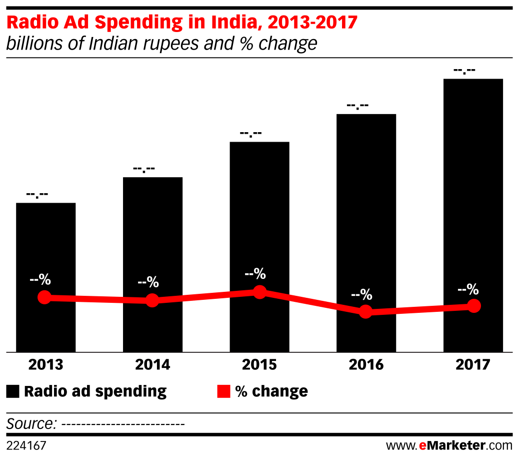 Radio Ad Spending in India, 2013-2017 (billions of Indian rupees and % change)